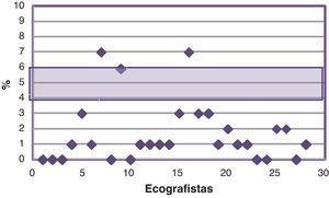 Porcentaje de mediciones de TN superiores al percentil 95 para cada uno de los ecografistas.