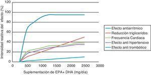Efectos cardiovasculares de los AGO3 en relación con las dosificaciones utilizadas.