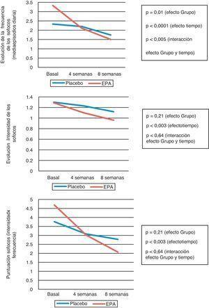 Cambio medio ajustado desde el inicio del estudio en la intensidad, la frecuencia y la puntuación de los sofocos en el grupo placebo y en el activo (EPA).
