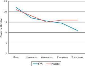 Evaluación de la escala de Hamilton (depresión mayor) en un estudio de EPA vs. placebo en monoterapia.
