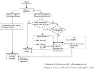 Diagrama de flujo del tratamiento del SMA.
