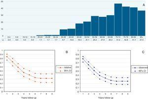 Standardized incidence rates by age and years (A). General cumulated probability of survival, Relative (B) and Observed (C).