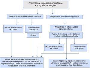 Esquema diagnóstico-terapéutico ante la sospecha clínica de endometriosis.