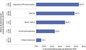 Porcentaje de positividad de las pruebas de detección del VPH realizadas en centros de Atención Primaria públicos en Cataluña según indicación para el período 2006-2012.