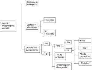Modelo de Markov utilizadoIVE: interrupción voluntaria del embarazo.