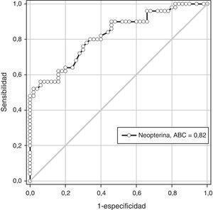 Curva operador-receptor para neopterina en el diagnóstico de preeclampsia.