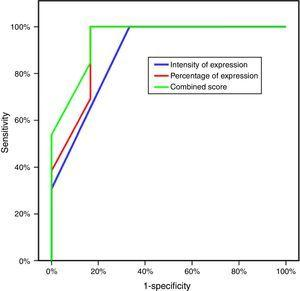 ROC curve for intensity of expression, percentage of expression and combined score (CLDN4 score) to diagnose resistant patients.