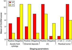 Relation between CLDN4 scores with different staging parameters.