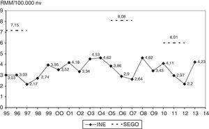 Evolución de la razón de mortalidad materna (RMM) (×100.000 nv) en el periodo 1995-2013, según los datos del INE y las encuestas de la SEGO.
