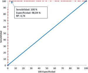 Curva ROC para diferentes valores de RP de la técnica de ELISA Murex Abbott en la detección de anticuerpos contra HTLV-1/2. La sensibilidad y especificidad (95 % IC) son 100 % (85,2%–100 %) y 98,04 % (89,6 %–100 %) para un RP de 4,74. El área debajo de la curva es 0,997 (p<0,0001). RP: relación de positividad.