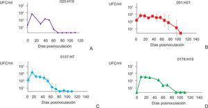 Curvas de crecimiento de las cepas VTEC en el microcosmos del agua estéril de bebederos de animales. A) O20:H19&#59; B) O91:H21&#59; C) O157:H7&#59; D) O178:H19. Los gráficos se construyeron calculando los valores promedio obtenidos en los ensayos independientes.