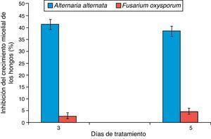 Inhibición del crecimiento de Alternaria alternata y Fusarium oxysporum a los 3 y 5 días después del tratamiento con los extractos fenólicos de chiltepín.
