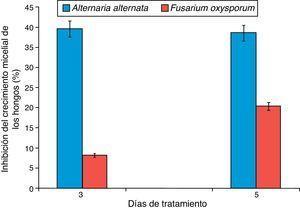Inhibición del crecimiento de Alternaria alternata y Fusarium oxysporum a los 3 y 5 días después del tratamiento con los carotenoides extraídos de chiltepín.
