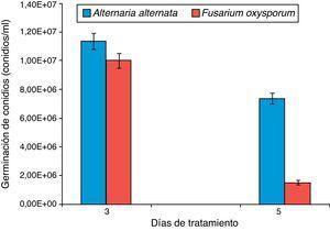 Germinación de conidios de Alternaria alternata y Fusarium oxysporum a los 3 y 5 días después del tratamiento con los carotenoides extraídos de chiltepín.