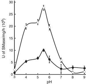 Effect of pH on mycobacterial SMase activity. Mycobacterial cell fractions containing 2μg of proteins were tested at different pH levels (range 3–9). Symbols represent the means±SE of SMase specific activity of M. tuberculosis whole cell extracts of strains H37Rv (○) or CDC1551 (●).