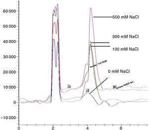Cromatograma de metabolitos de Macrophomina phaseolina a diferentes concentraciones de NaCl. Incremento de glicerol y trehalosa sin consumo de glucosa.