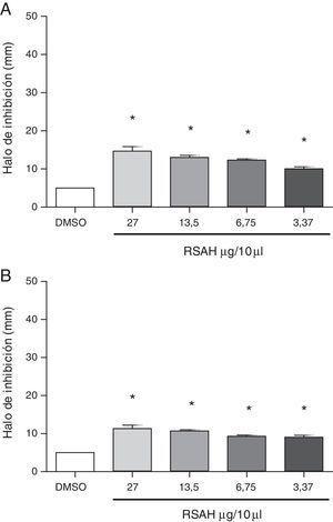 Efecto inhibitorio del extracto RSAH de S. apiana sobre E. faecalis (A) y C. albicans (B). *p<0,0001 vs. DMSO.