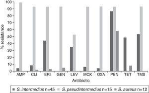 Antibiotic resistance percentages among coagulase-positive Staphylococci isolated from various sources in a veterinary school hospital in México.
