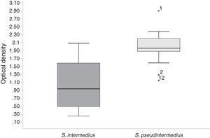 Biofilm assays of the S. pseudintermedius and S. intermedius isolates when cultured from the post-exponential growth phase. Interestingly, significant greater (p=0.0001) biofilm formation was observed in S. pseudintermedius compared with S. intermedius. Student's t-test.