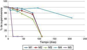 Porcentaje de supervivencia de C. pseudotuberculosis en diferentes tipos de suelos.