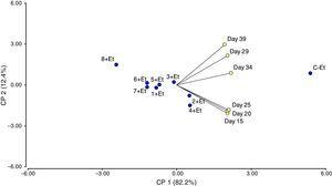 Principal component analysis of different treatments and effect on severity of leaf blight. Variables analyzed: treatments and days. C-Et: control of E. turcicum; 1+Et: isolate 1 (Enterococcus genus)+E. turcicum; 2+Et: isolate 2 (Corynebacterium genus)+E. turcicum; 3+Et: isolate 3 (Pantoea genus)+E. turcicum; 4+Et: isolate 4 (Corynebacterium genus)+E. turcicum; 5+Et: isolate 5 (Pantoea genus)+E. turcicum; 6+Et: isolate 6 (Bacillus genus)+E. turcicum; 7+Et: isolate 7 (Bacillus genus)+E. turcicum; 8+Et: isolate 8 (Bacillus genus)+E. turcicum.