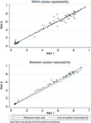 Results of four trials with forty-six sera analyzed on different days. Repeatability within plates (up) and between plates (down) was analyzed by concordance correlation coefficient.