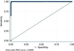 Receiver operating characteristic (ROC) curve obtained from panel of 460 mice sera of conventional facilities and analyzed by the indirect fluorescent antibody test and the indirect enzyme-linked immunosorbent assay for serologic detection of Minute Virus of Mice.