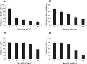 Actividad hemolítica de sobrenadantes de cultivos de S.aureus ATCC 29213 (A) y USA300 (B) tratados con quercetina. Cuantificación de la liberación de LDH por células A549 co-cultivadas con las cepas 29213 (C) y USA300 (D) en presencia de las concentraciones indicadas de quercetina. * p<0,0001.
