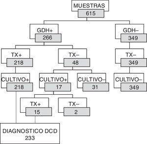 Distribución de resultados de GDH y toxinas según el cultivo. GDH+: glutamato deshidrogenasa positivo; Tx+: toxinas positivas; Tx–: toxinas negativas; Cultivo –: no se obtuvo desarrollo de C. difficile; Cultivo +: se obtuvo desarrollo de C. difficile; DCD: diarrea por C. difficile.