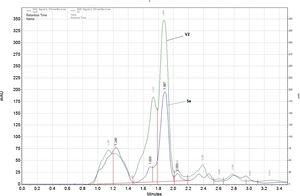 HPLC traces of C18, 96% methanol washes of culture broth for analysis of thaxtomin compounds, and absorbance was monitored at 218–380nm. Note: Sa, S. acidiscabies ATCC 49003T and V2, strain V2.