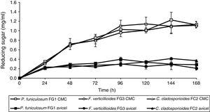 Kinetic profile of reducing sugar production by the fungi Penicilliumfuniculosum, Fusariumverticillioides, and Cladosporiumcladosporioides, using CMC or Avicel as the sole carbon source in submerged fermentation.