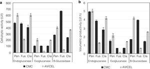 Comparative production of cellulolytic activities (endoglucanase, exoglucanase, and β-glucosidase) and volumetric productivity by the fungi P. funiculosum, F.verticillioides, and C.cladosporioides cultivated in submerged fermentation using CMC or Avicel as the sole carbon source.