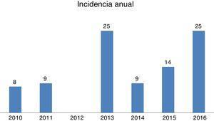 Casos registrados entre los años 2010 y 2016.