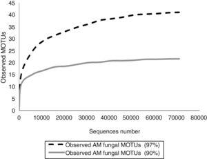Accumulation curves on the occurrence of AMF MOTUs obtained by 454 amplicon pyrosequencing of RRB soil metagenomic DNA, when defining 97% (dotted black line) or 90% (solid grey line) of sequence similarity.