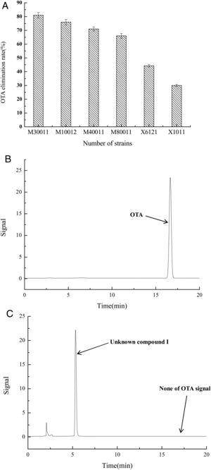 OTA degradation rate of strains was estimated based on HPLC. (A) OTA degradation rates of six strains. The relative OTA degradation rate was estimated based on HPLC chromatograms. (B) Chromatograms obtained for control group. (C) Chromatograms obtained for M30011 strain at pH 7.5 and 37°C, showing the hydrolysis of OTA. The retention time of OTA was 16.7min; the retention time of the unknown compound was 5.2min.