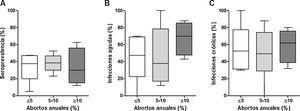Asociación entre abortos anuales y seroprevalencia de N. caninum (A), infecciones agudas (B) e crónicas (C).