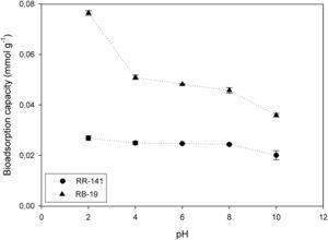 Effect of initial pH on equilibrium RR-141 and RB-19 biosorption capacity of D. hansenii F39A biomass (biosorbent dosage=2g/l, Co=0.0564mmol/l for RR-141 and Co=0.160mmol/l for RB-19, contact time=45min, rate=150rpm, T=20°C).