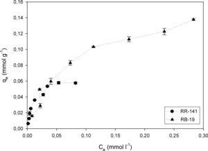 Biosorption capacity of D. hansenii F39A of the dye concentration at equilibrium for RR-141 and RB-19 (biosorbent dosage=2g/l, Co=0.0564mmol/l for RR-141 and Co=0.160mmol/l for RB-19, contact time=60min, rate=150rpm, T=20±2°C).