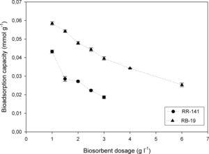 Effect of the adsorbent dose on the biosorption capacity of Reactive Red 141 and Reactive Blue 19 (Co=0.0564mmol/l for RR-141 and Co=0.160mmol/l for RB-19, contact time=80min, rate=150rpm, T=20±2°C).