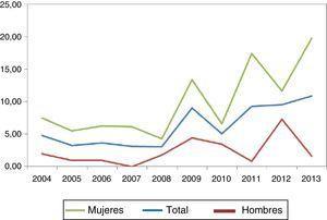 Incidencia de CT por año/100.000 habitantes.