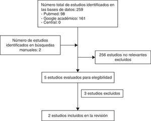Flujograma de selección de estudios incluidos. Fuente: elaboración propia.