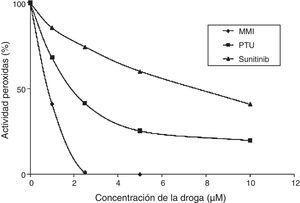 Potencia inhibitoria de sunitinib en comparación con tionamidas. Adaptado de Wong et al.20.