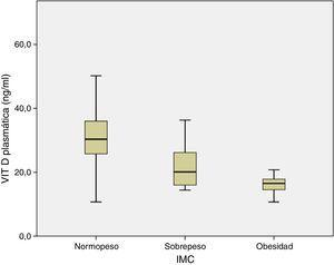 Valores medios de vitamina D según estado nutricional. Mujeres adultas hipotiroideas. Fuente: según datos de tabla 3. Nivel de significación: p=0,000 (normopeso vs. sobrepeso).
