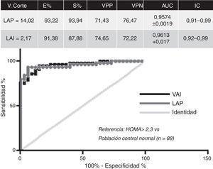 Curvas ROC para LAP y VAI en pacientes con SOP.