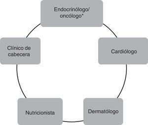 Equipo multidisciplinario para el manejo de pacientes tratados con inhibidores multicinasas. * En determinados centros, la indicación y el seguimiento de pacientes tratados con inhibidores multicinasas se realizan en forma conjunta entre el médico oncólogo y el médico endocrinólogo.