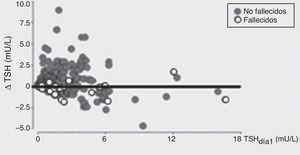 La proporción de pacientes fallecidos fue mayor en el grupo con Δ TSH<0.