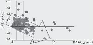 TSH basal y su relación con la capacidad de aumentar la TSH en el día 8: a mayor TSH basal, menor capacidad de incrementar la TSH en día 8 (menor Δ TSH). Se dividió a la población en tercilos según los valores de TSH en día1.
