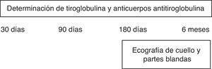 Evaluación y seguimiento de los pacientes incluidos.