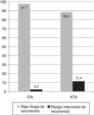 Frecuencia de riesgo bajo e intermedio de recurrencia utilizando la clasificación de RR del Consenso Intersocietario Argentino y de la American Thyroid Association. ATA: American Thyroid Association&#59; CIA: Consenso Intersocietario Argentino&#59; RR: riesgo de recurrencia.