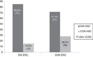 Frecuencia de hipotiroidismo subclínico en pacientes con y sin ERC.